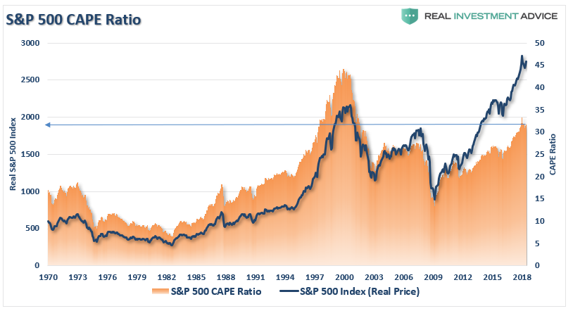 S&P 500 CAPE Ratio