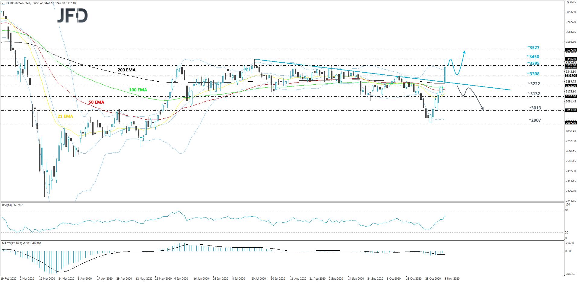 Euro stoxx 50 daily chart technical analysis