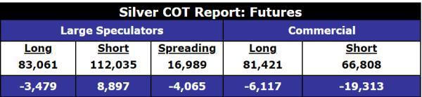 Silver COT Report Futures