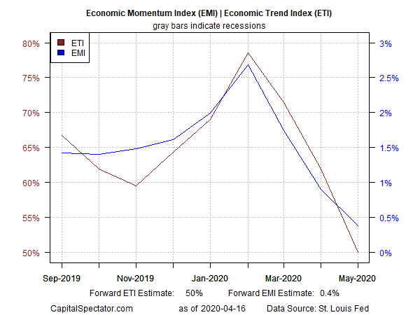 EMI & ETI Chart