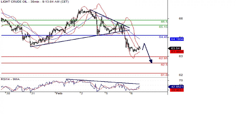 WTI 30min Chart