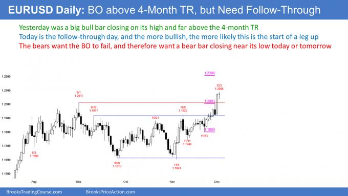 EUR/USD 5 Min Chart