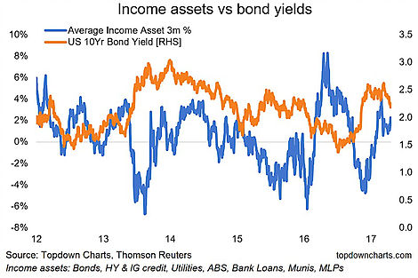 Income Assets Vs Bond Yields