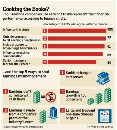 Reasons Companies Manipulate Earnings