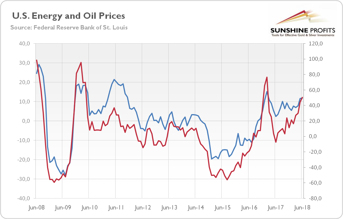 U.S. energy and oil prices