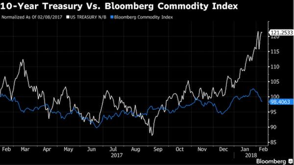 10-Year Treasury Vs Bloomberg