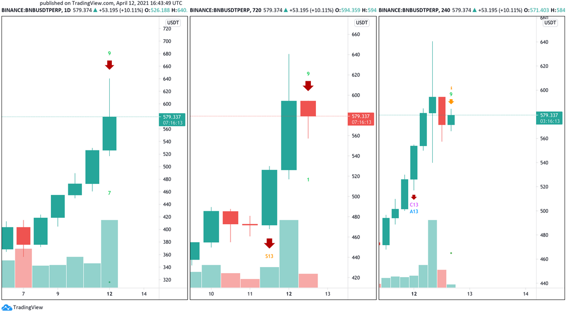 BNB/USDT Daily Chart