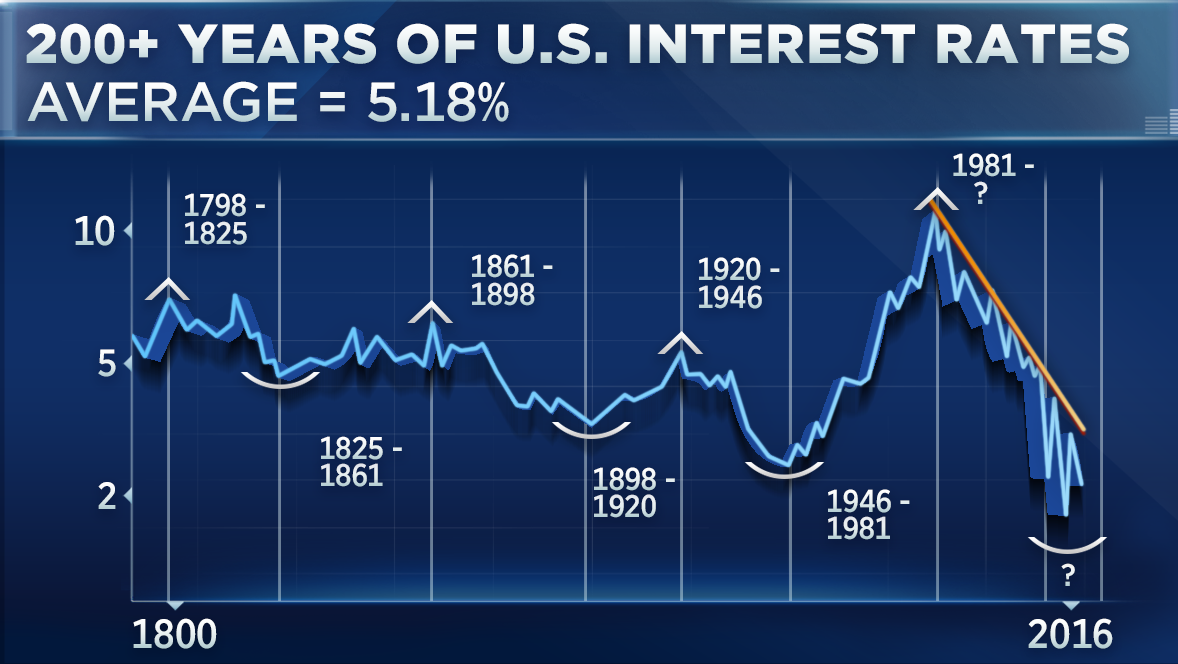 U.S. Interest Rates