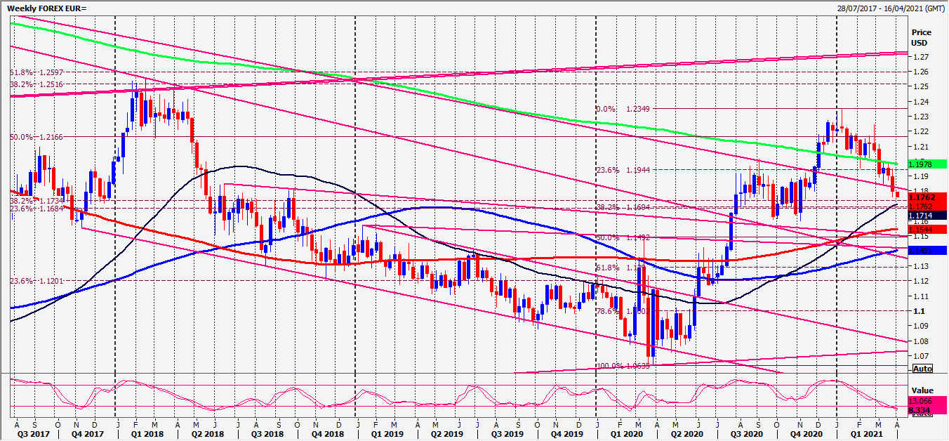 EUR Weekly Chart