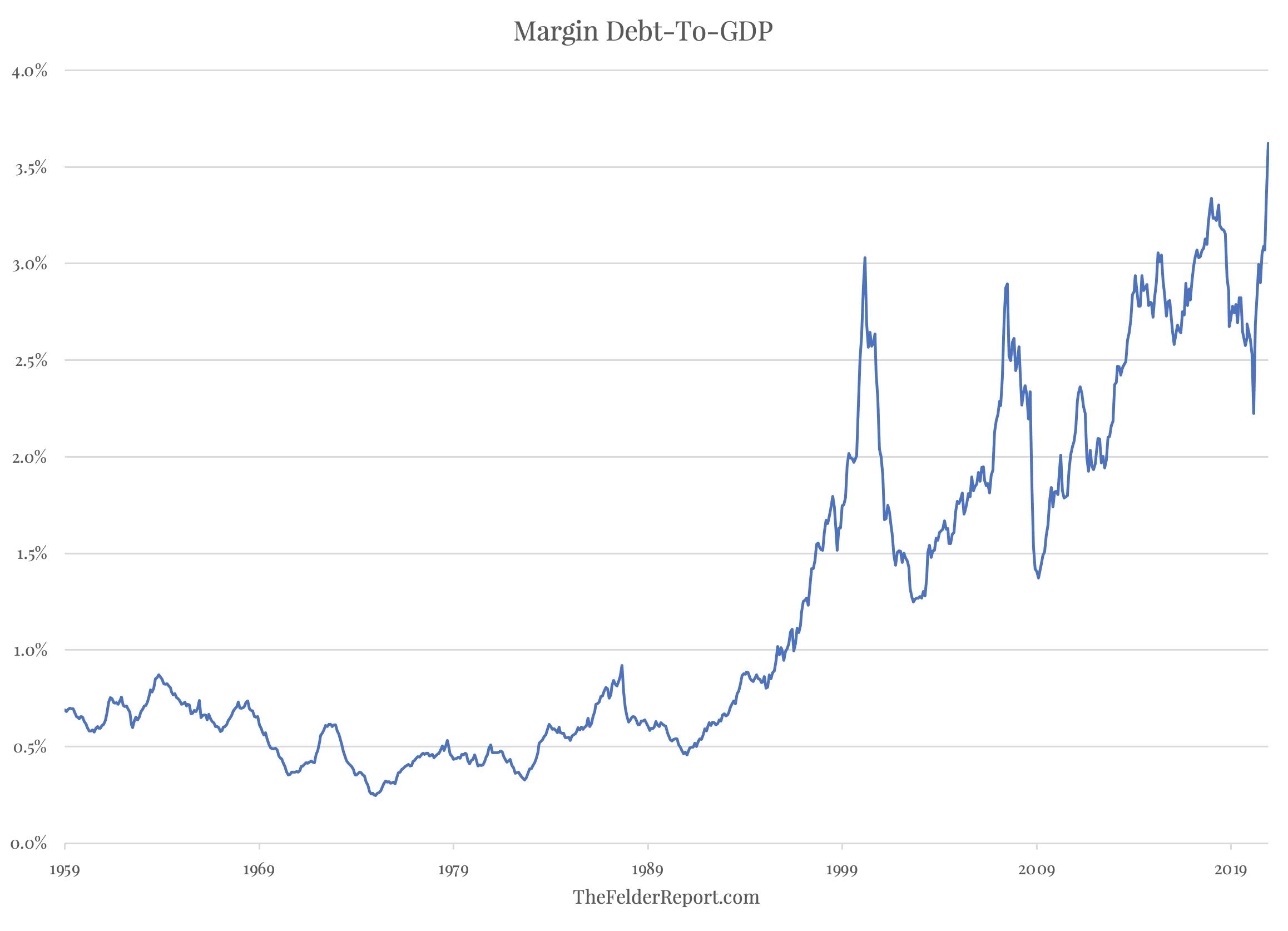 Margin Debt To GDP Ratio Chart