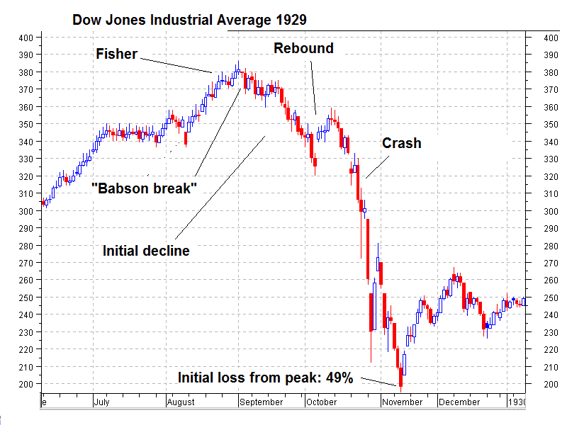 Dow Jones Industrial Average 1929