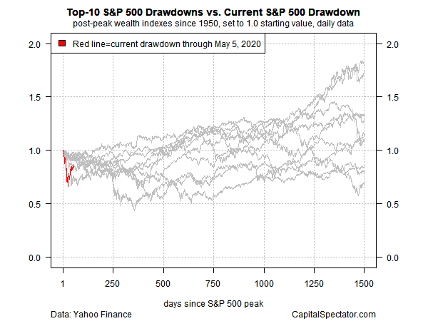 Top Ten S&P 500 Drawdowns Vs Current S&P 500 Drawdown