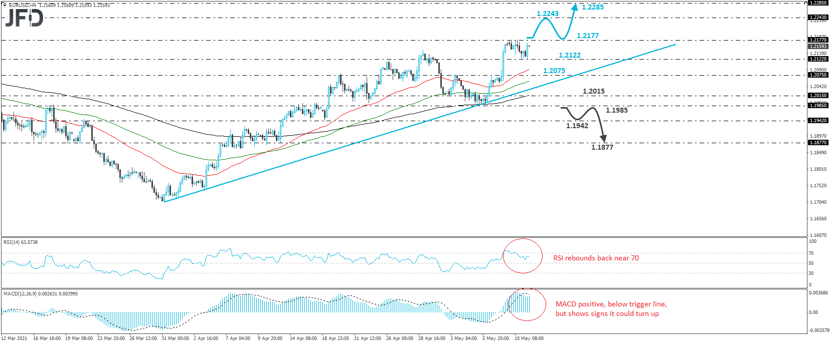 Will EUR/USD Go For A Higher High?