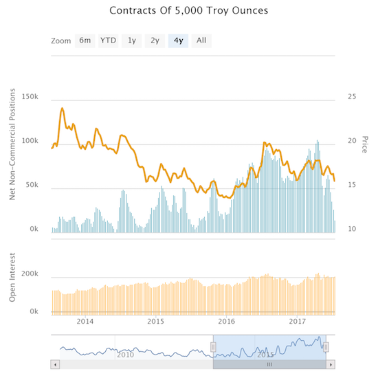 Silver Speculators' Holdings