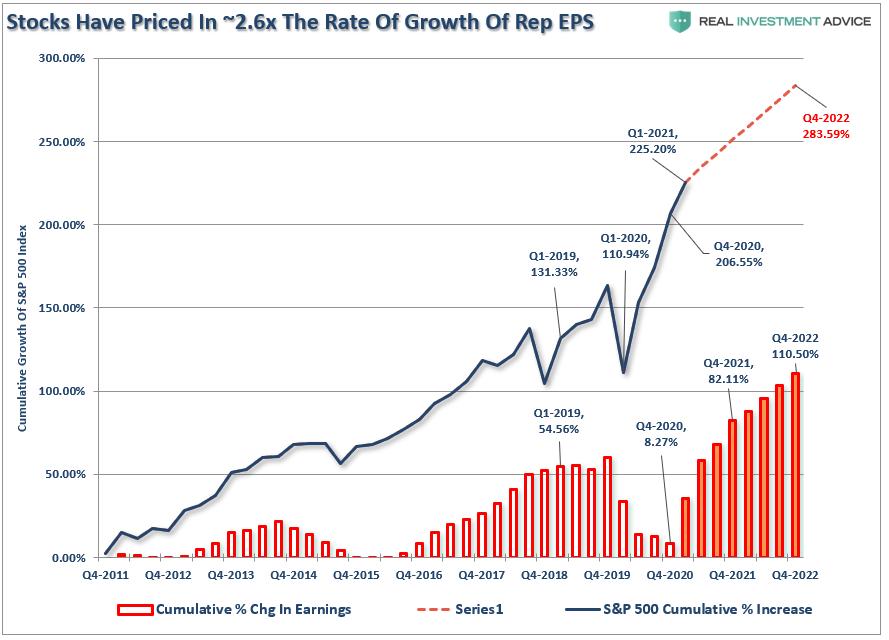 معدل نمو ربحية الأسهم