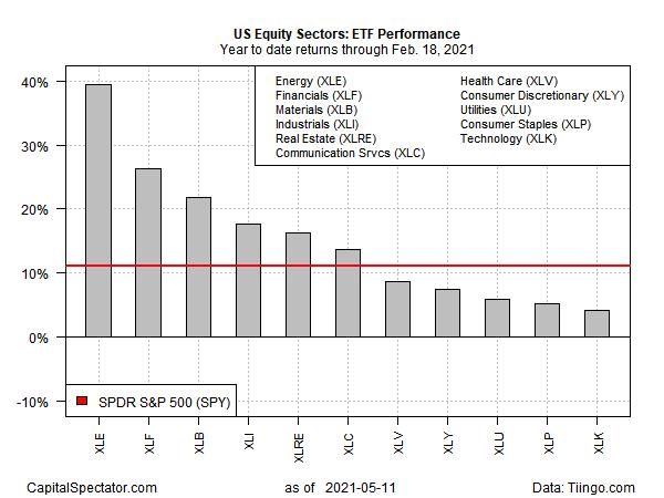 ETF Performance Chart.