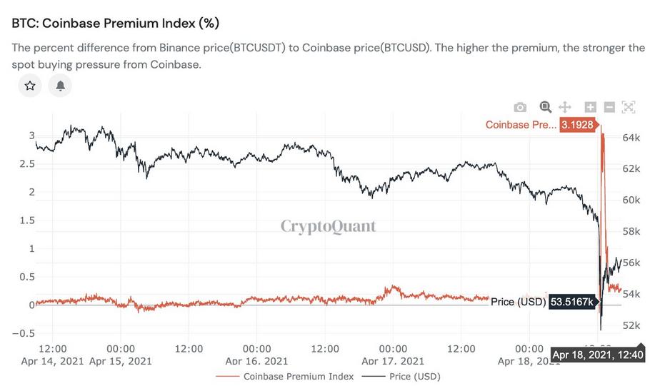BTC Coinbase Premium Index