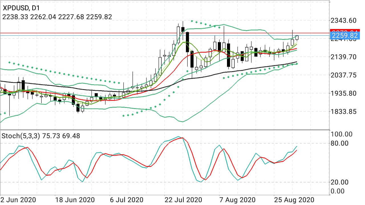 SPD/USD Daily Chart