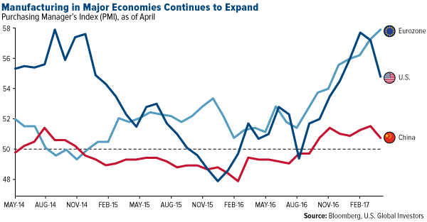 Manufacturing in major economies continues to expand