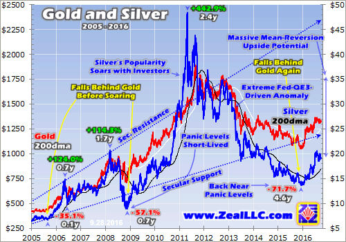 Gold And Silver 2005-2016