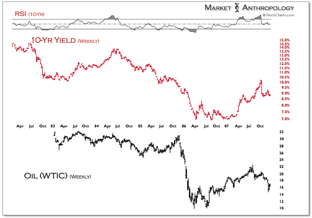 Figure 5: 10-Year Yield and Oil Weekly Chart