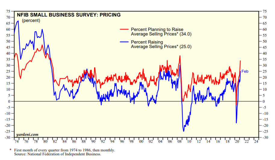 NFIB Small Business Survey - Pricing