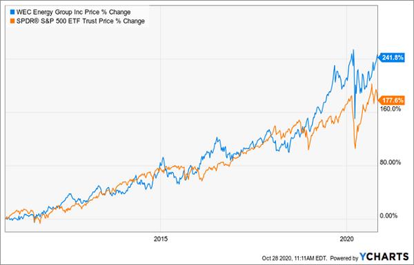 WEC-SPY Price Change