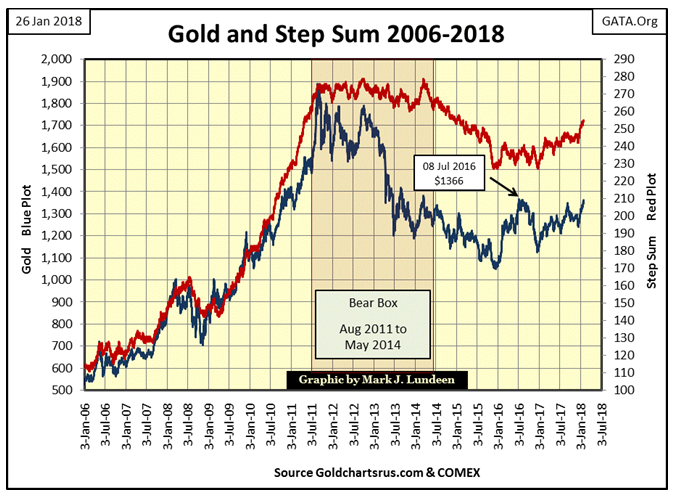 Gold And Step Sum 2006-2018