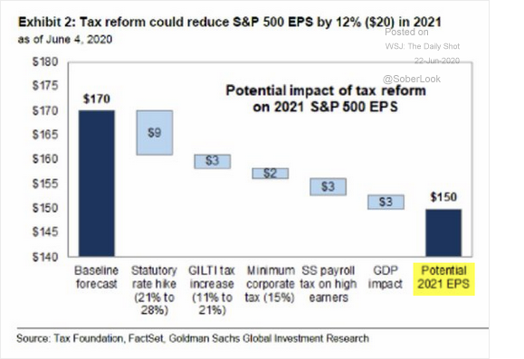 Tax Reform Could Reduce S&P 500 EPS