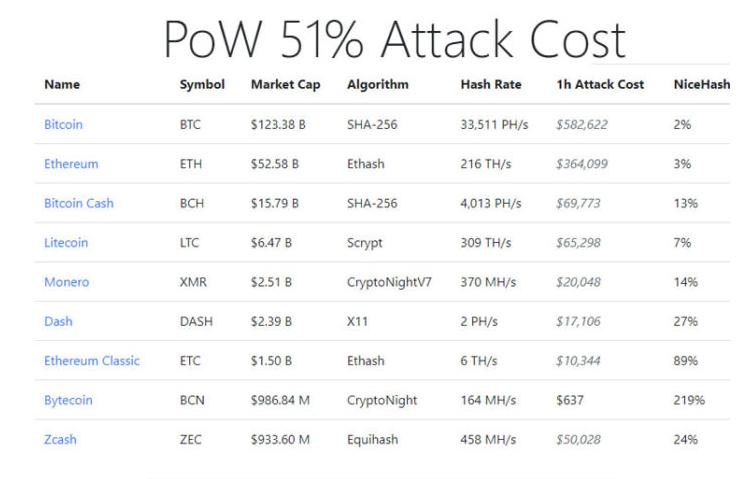 PoW 51% Attack Cost