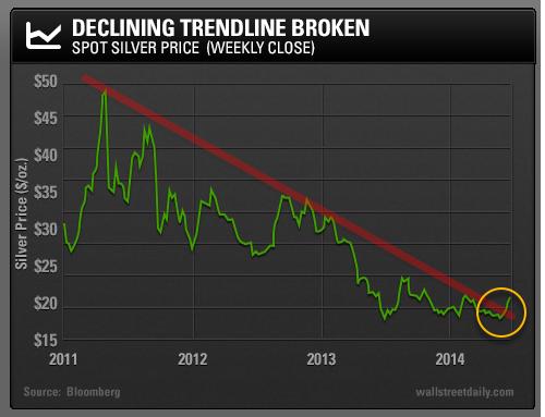 Decline Trend