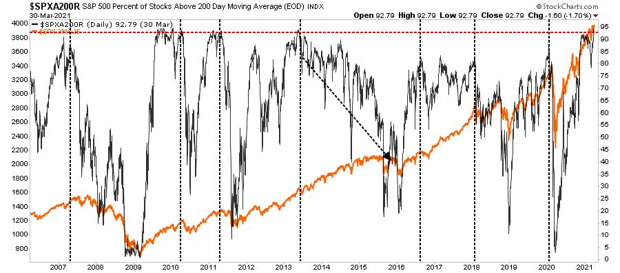 S&P 500 Stocks Above 200 DMA