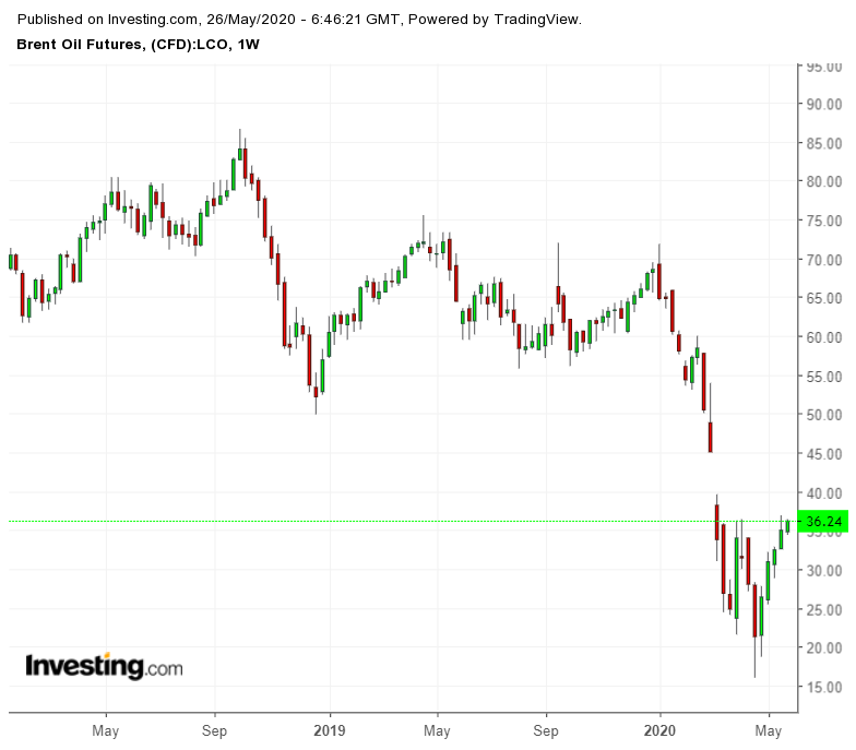 Brent Oil Futures Weekly Chart