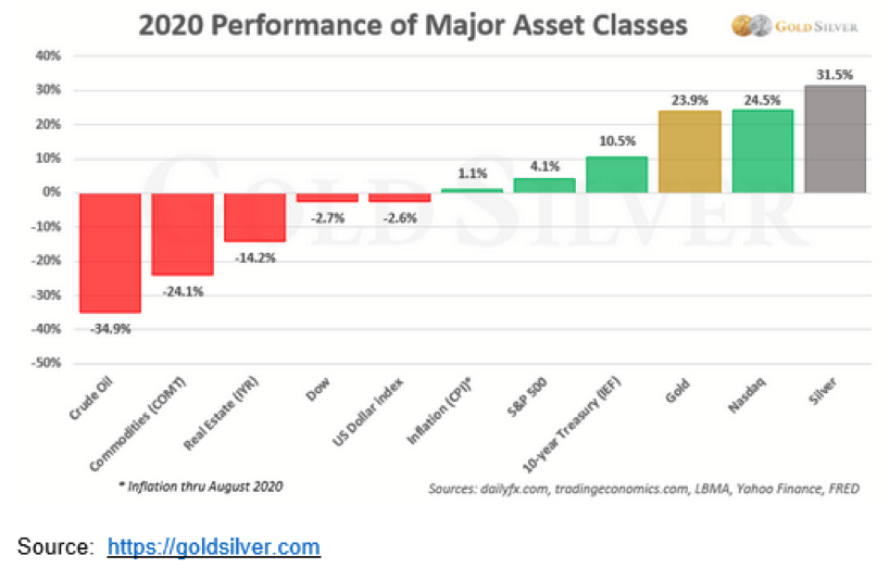2020 Performance of Major Asset Classes.