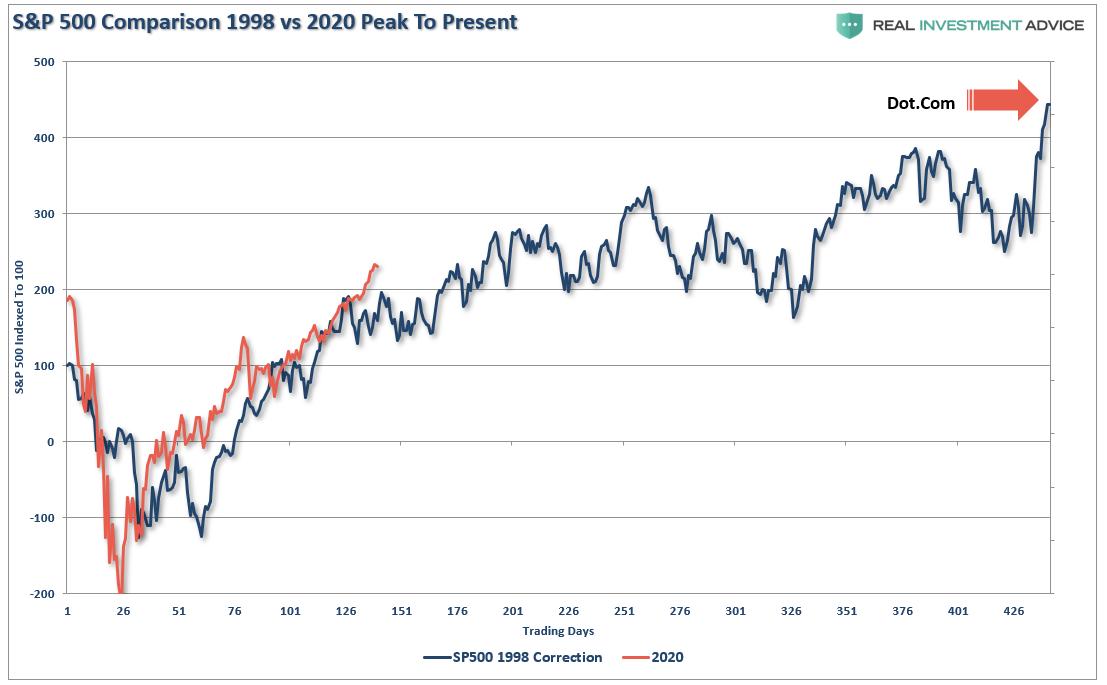 S&P 500 Comparision 1998 Vs 2020 Peak To Present