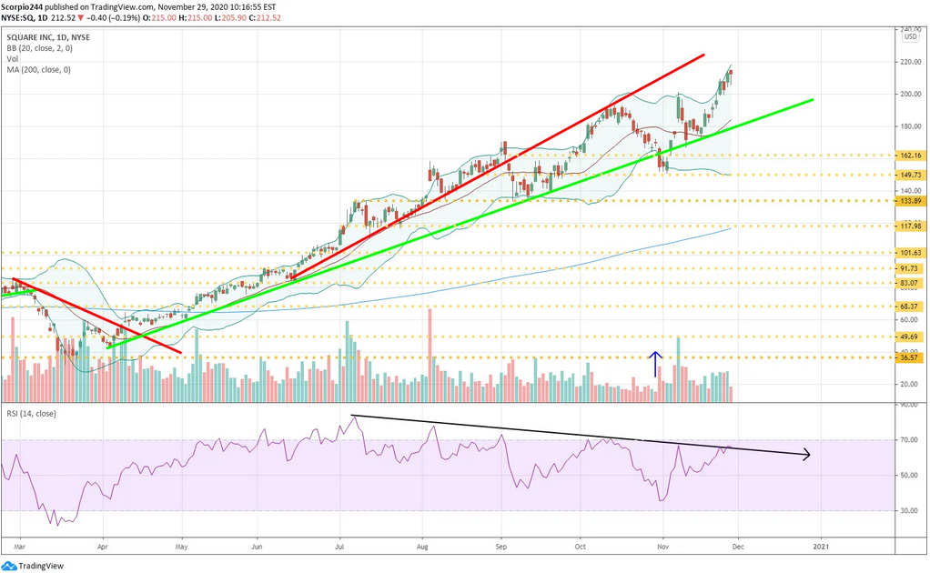Square Inc Daily Chart
