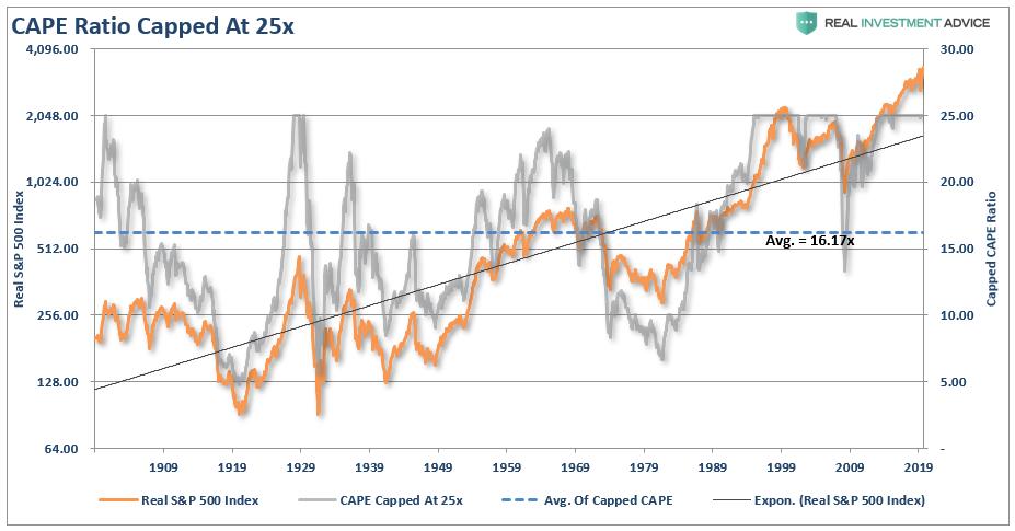 S&P 500-Capped PE Ratio