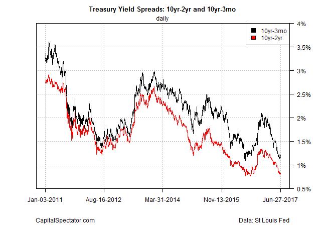 Treasury Yield Spereads 10Yr-2Yr And 10Yr 3mo