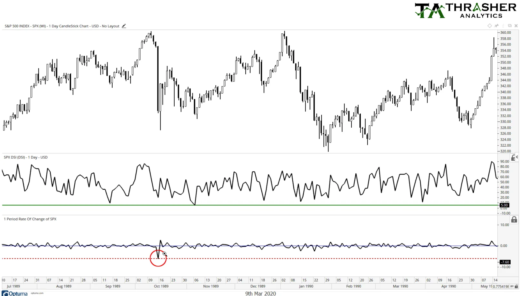 S&P 500: 1989