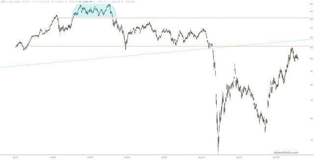 Oil and Gas Index Chart