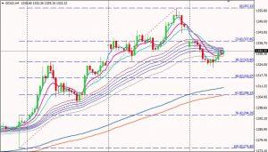 Gold H4 Chart