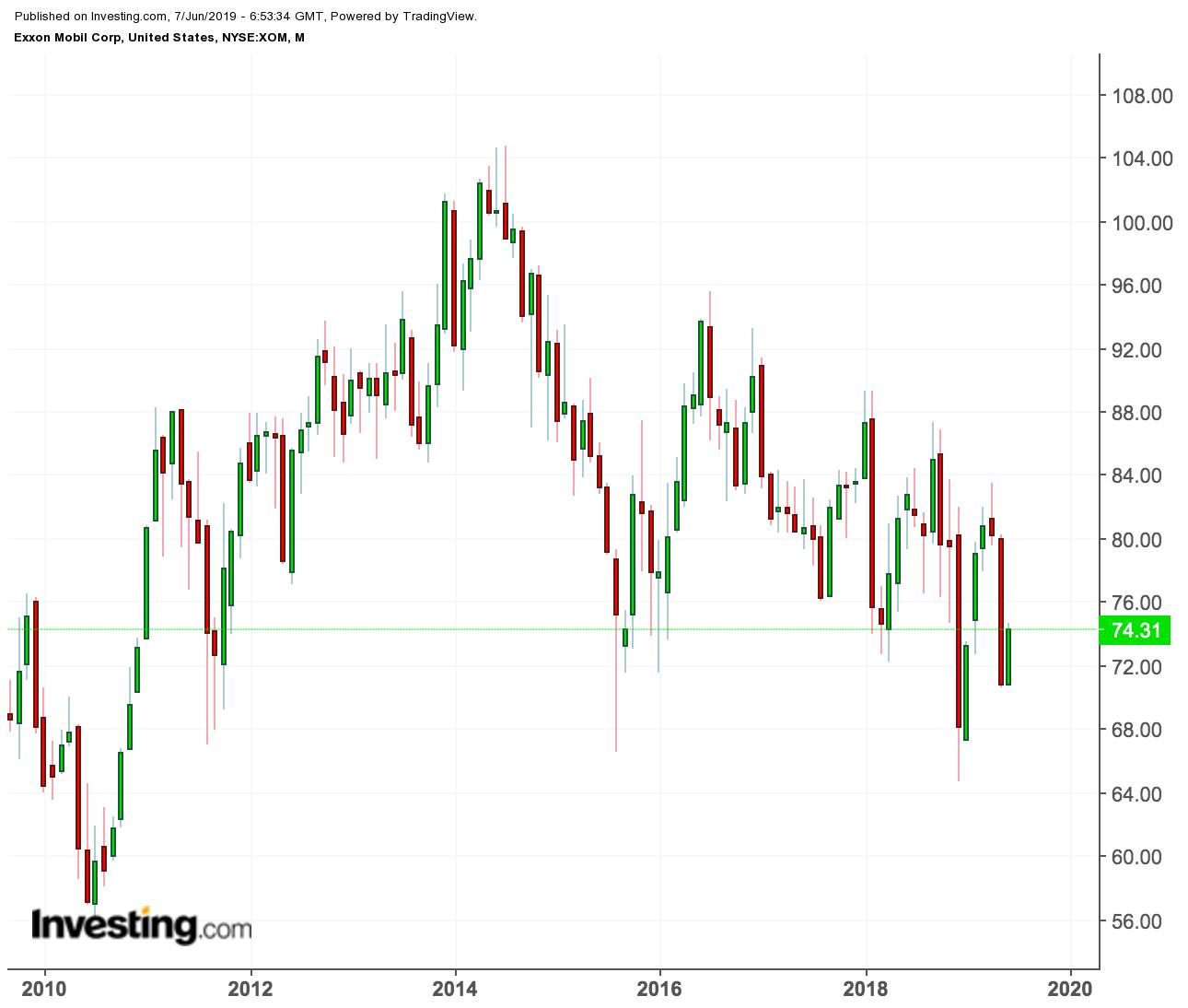 Exxon Mobil price chart