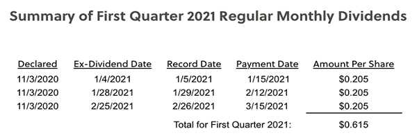 Summary Of 1st Qtr 2021 Monthly Dividends