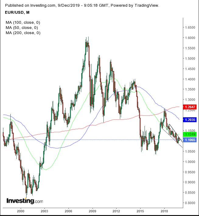 EUR Monthly Chart