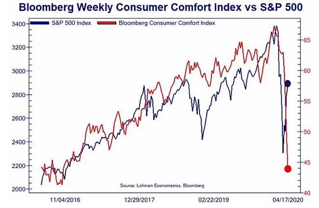 Bloomberg Weekly Consumer Index Vs S&P 500
