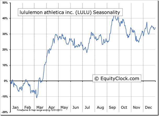 LULU Seasonal Chart