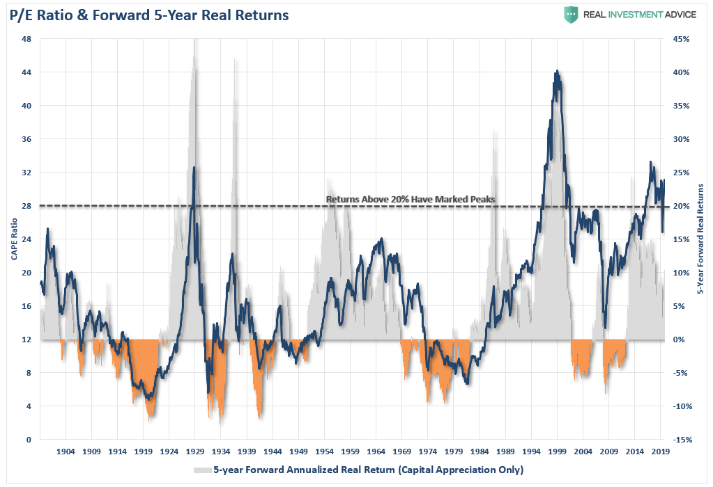 PE Valuations & Fwd-5 Year Returns