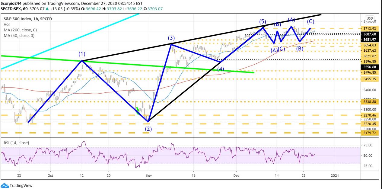 S&P 500 Index - 1 Hr Chart