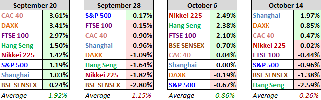 World Markets Performance, Past Four Weeks