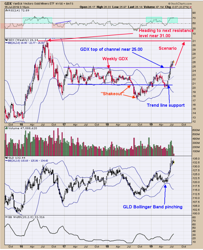 Gold Miners (top), GLD